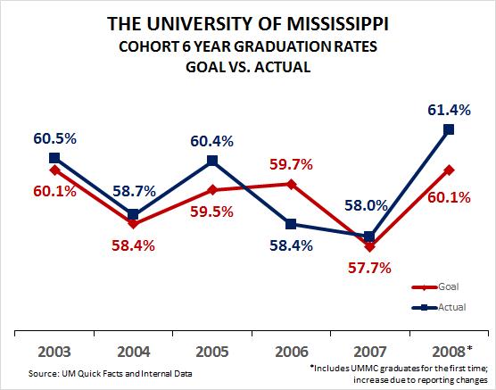 UM Graduation KPI and Target
